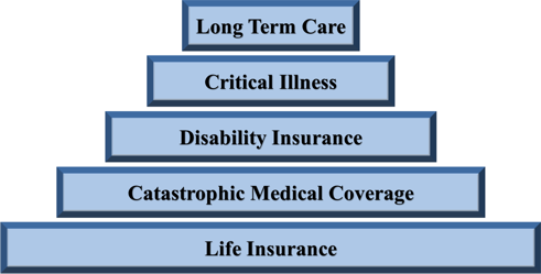 Insurance Prioritization30